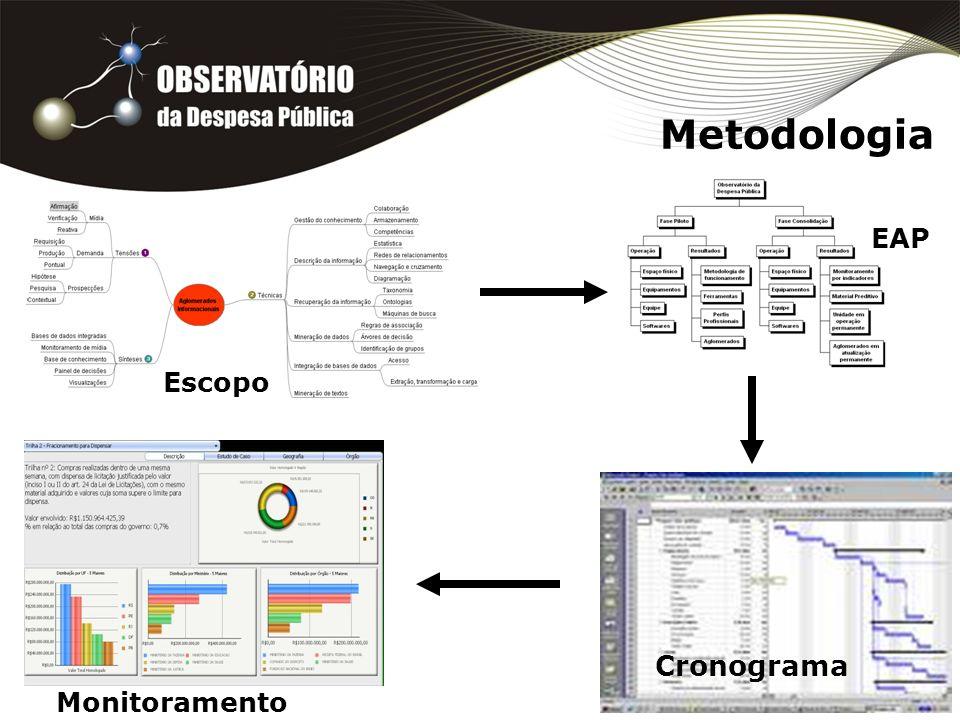 Metodologia EAP Escopo Cronograma Monitoramento