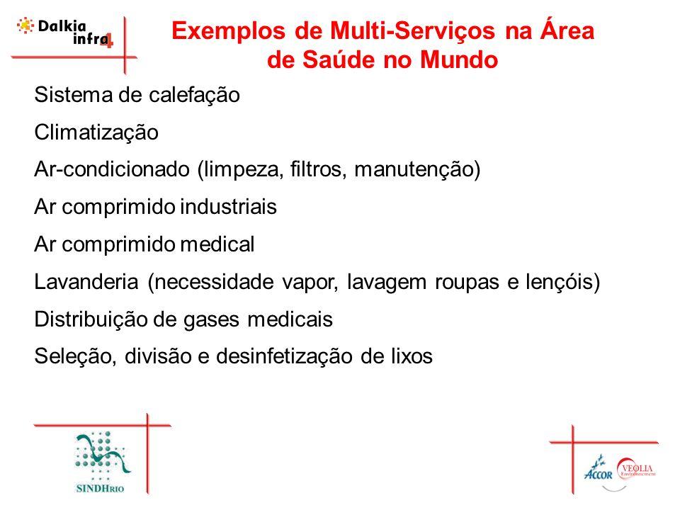 Exemplos de Multi-Serviços na Área