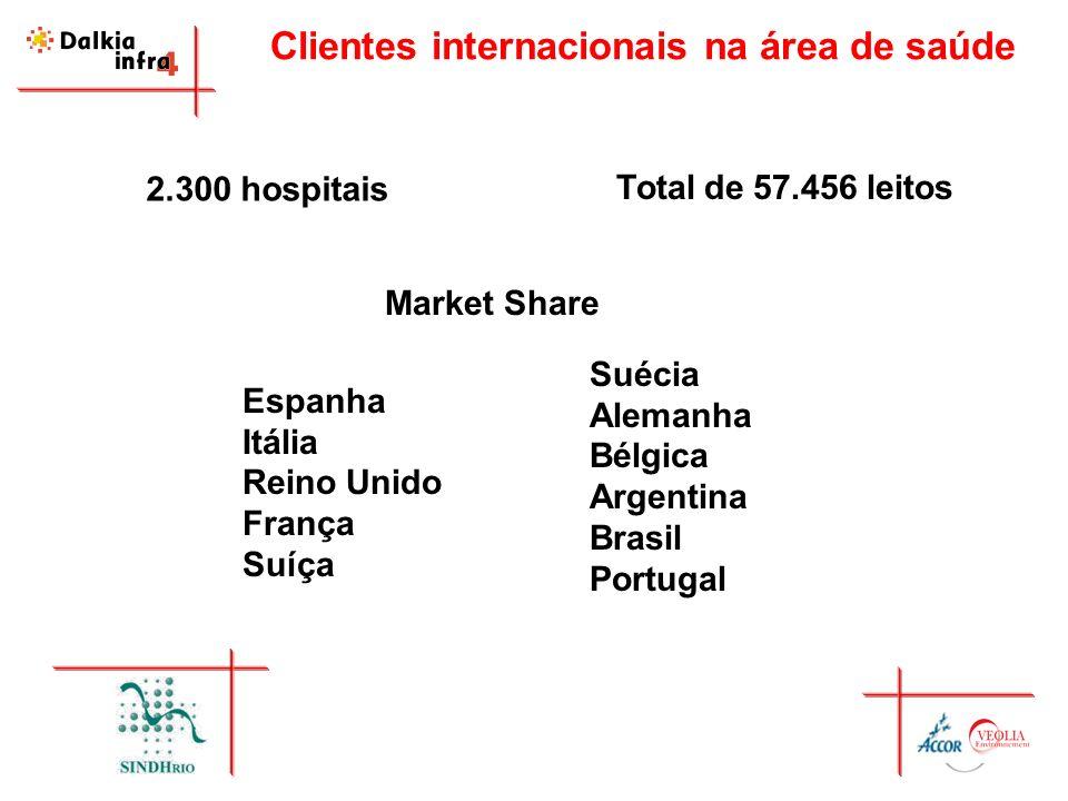 Clientes internacionais na área de saúde