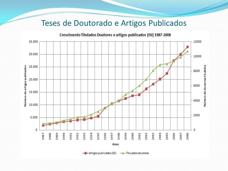 Teses de Doutorado e Artigos Publicados
