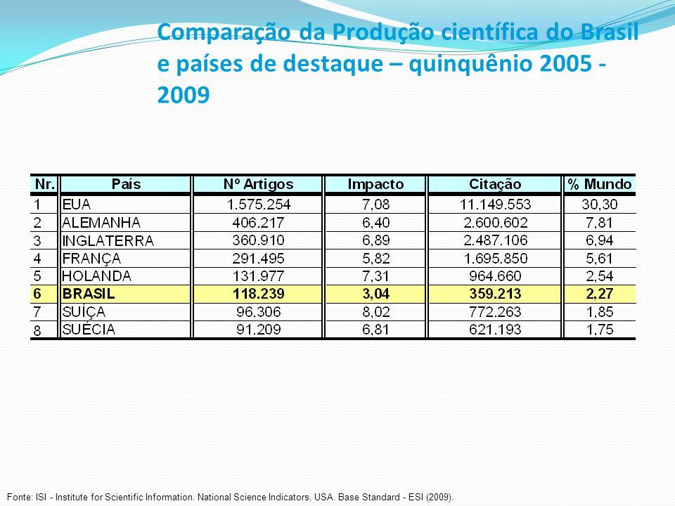Comparação da Produção científica do Brasil e países de destaque – quinquênio 2005 - 2009