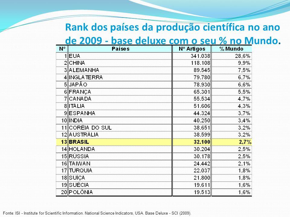 Rank dos países da produção científica no ano de 2009 - base deluxe com o seu % no Mundo.
