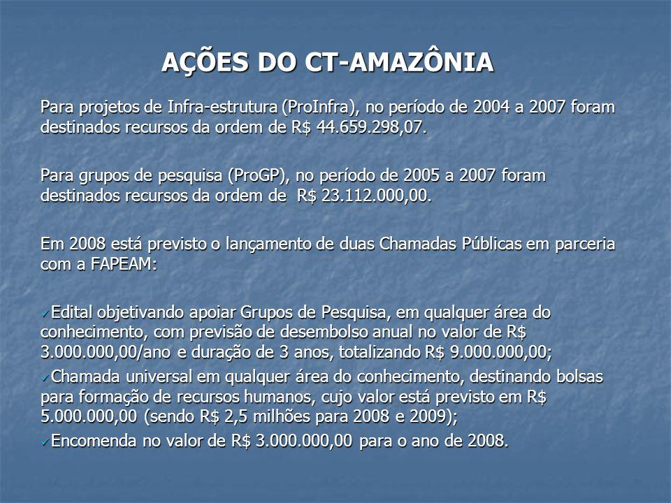 AÇÕES DO CT-AMAZÔNIAPara projetos de Infra-estrutura (ProInfra), no período de 2004 a 2007 foram destinados recursos da ordem de R$ 44.659.298,07.