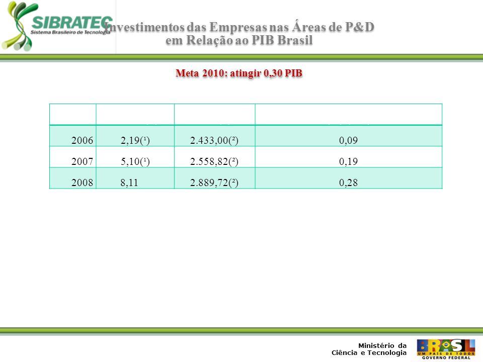 Investimentos das Empresas nas Áreas de P&D em Relação ao PIB Brasil