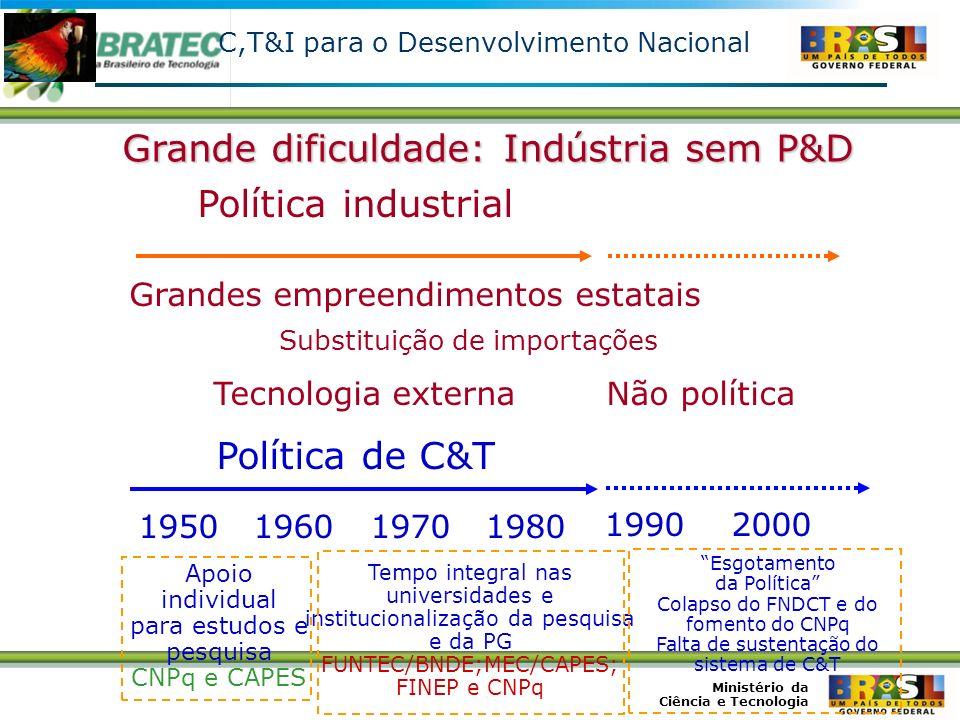 Grande dificuldade: Indústria sem P&D Política industrial
