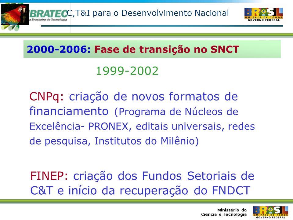 C,T&I para o Desenvolvimento Nacional