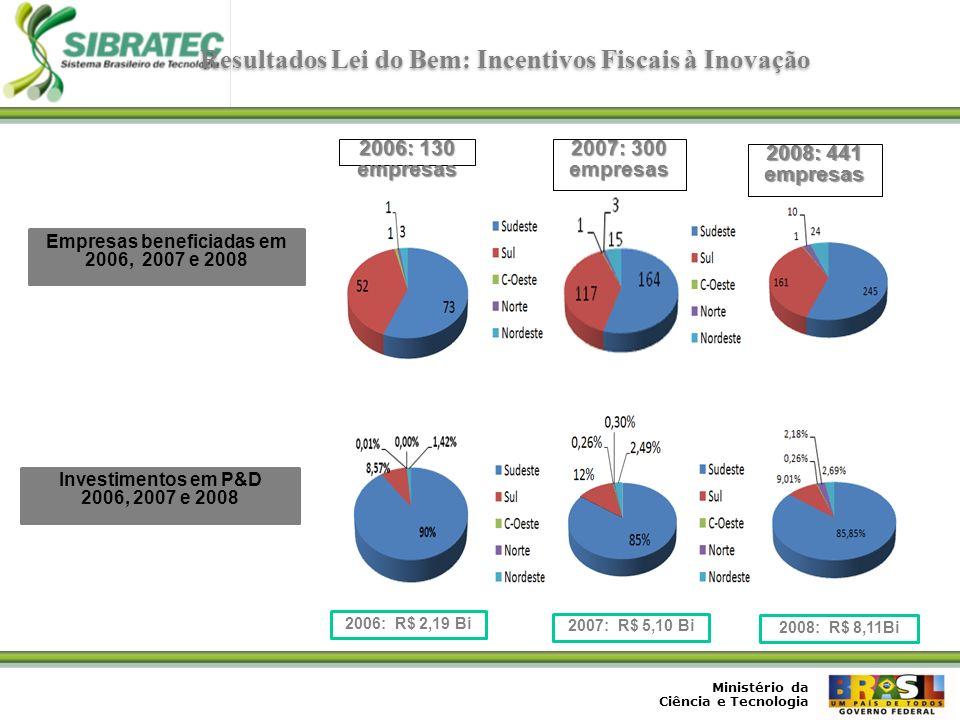 Resultados Lei do Bem: Incentivos Fiscais à Inovação