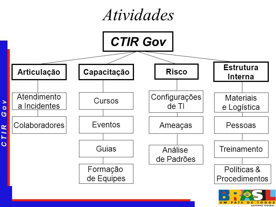 Atividades CTIR Gov Estrutura Interna Articulação Capacitação Risco