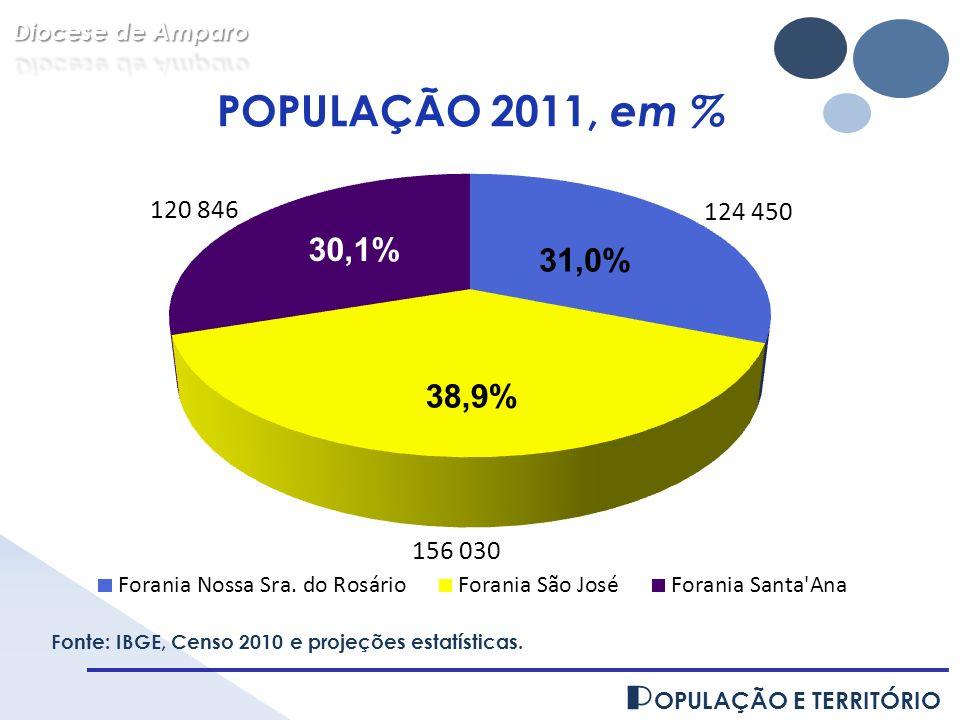 POPULAÇÃO 2011, em % POPULAÇÃO E TERRITÓRIO 30,1% 31,0% 38,9%