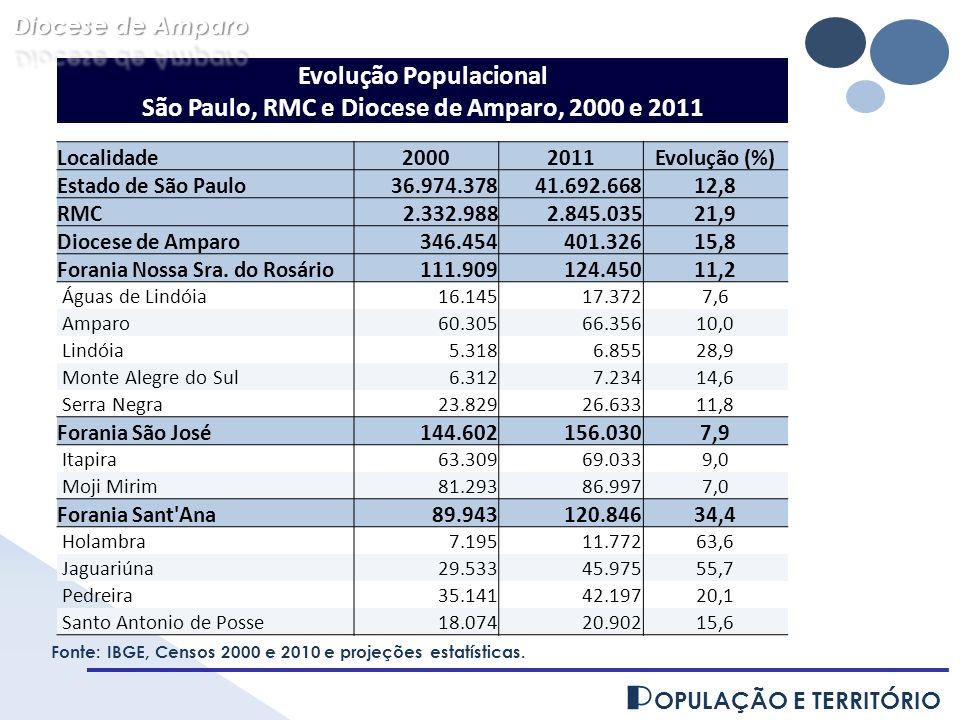 Evolução Populacional São Paulo, RMC e Diocese de Amparo, 2000 e 2011