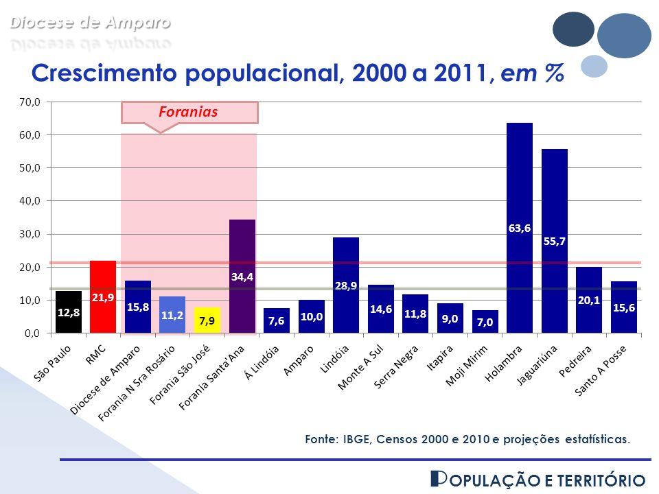 Crescimento populacional, 2000 a 2011, em %