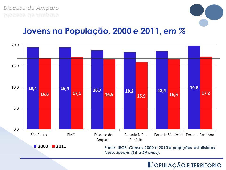 Jovens na População, 2000 e 2011, em %