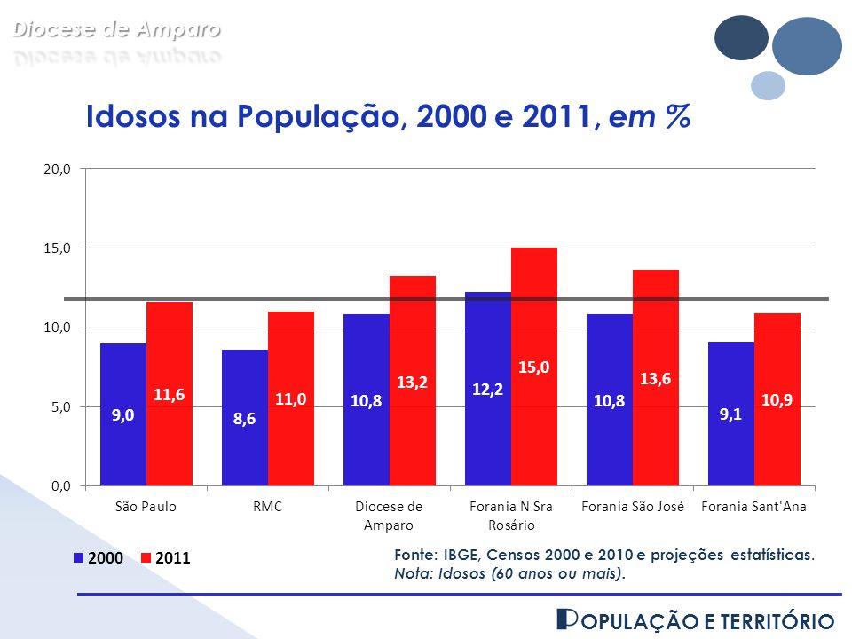 Idosos na População, 2000 e 2011, em %