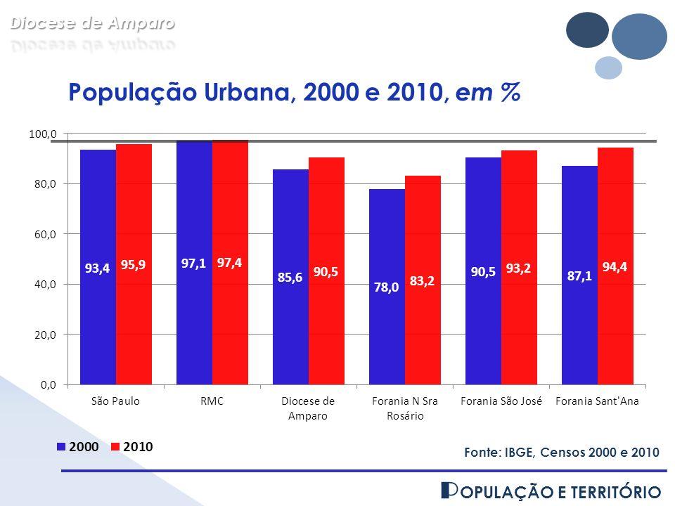 POPULAÇÃO E TERRITÓRIO