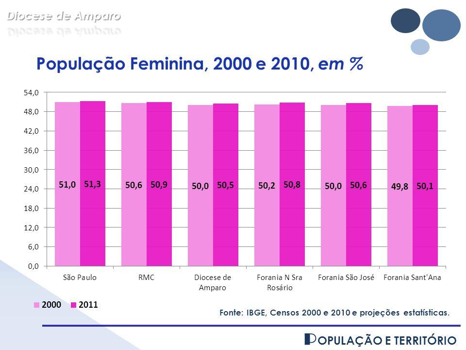População Feminina, 2000 e 2010, em %