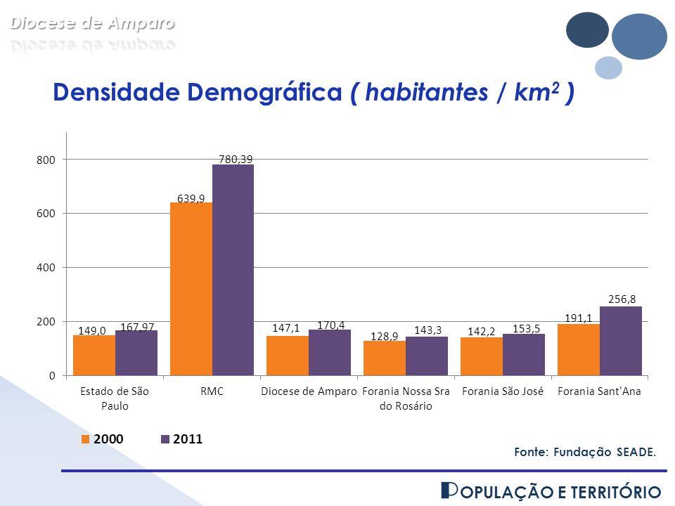 Densidade Demográfica ( habitantes / km2 )