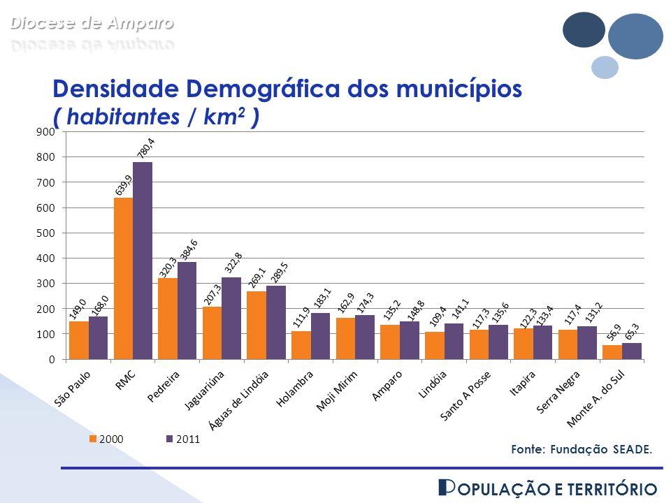 Densidade Demográfica dos municípios