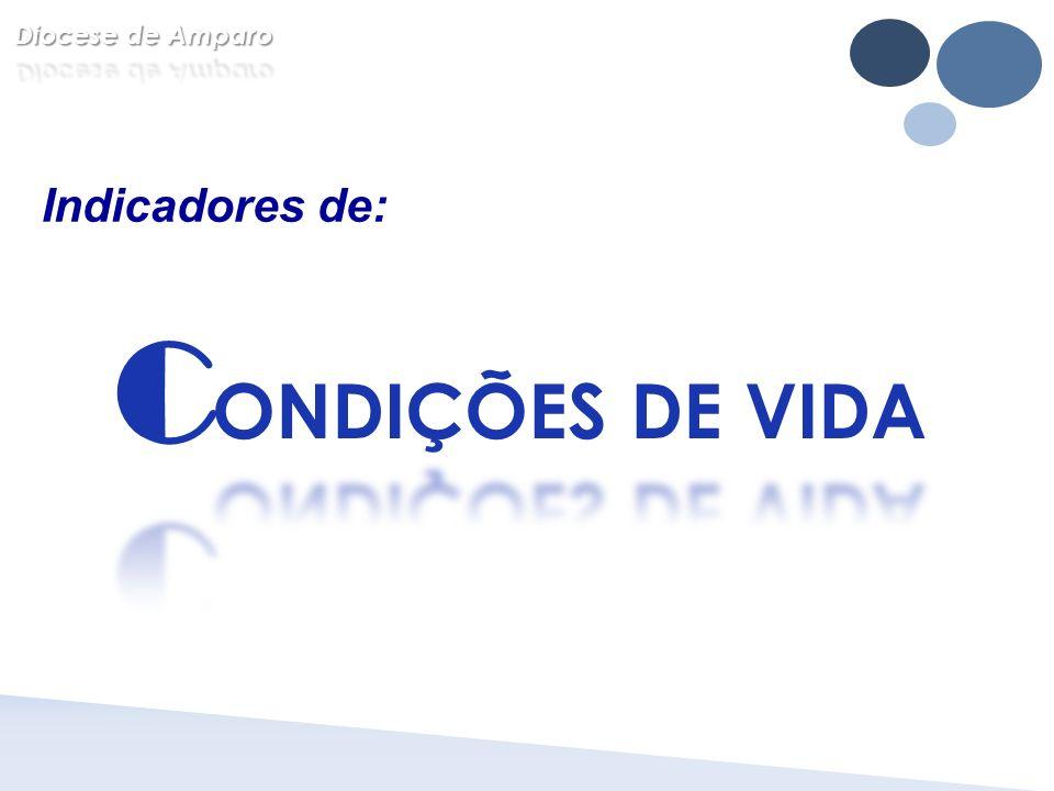 Diocese de Amparo Indicadores de: C ONDIÇÕES DE VIDA