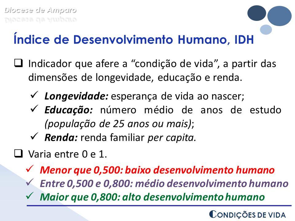 Índice de Desenvolvimento Humano, IDH