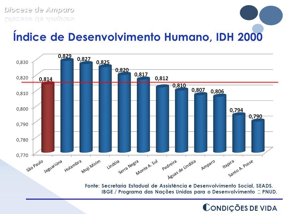 Índice de Desenvolvimento Humano, IDH 2000