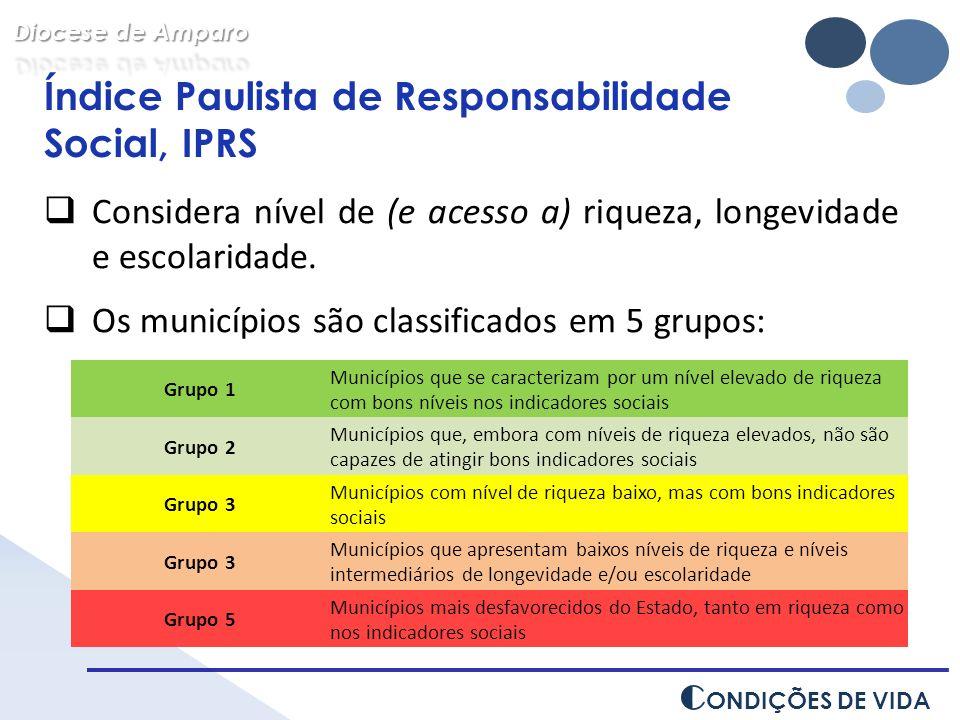 Índice Paulista de Responsabilidade Social, IPRS