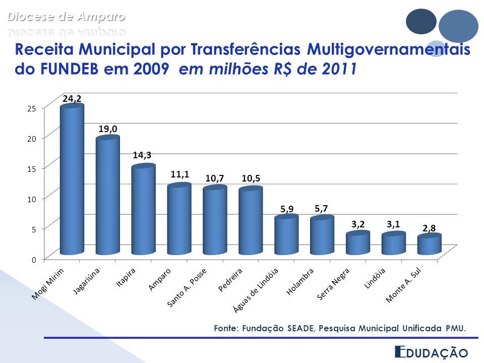 Diocese de Amparo Receita Municipal por Transferências Multigovernamentais do FUNDEB em 2009 em milhões R$ de 2011.
