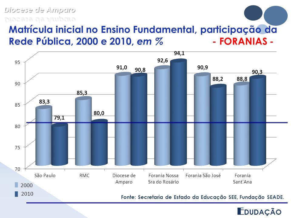 Diocese de Amparo Matrícula inicial no Ensino Fundamental, participação da Rede Pública, 2000 e 2010, em % - FORANIAS -