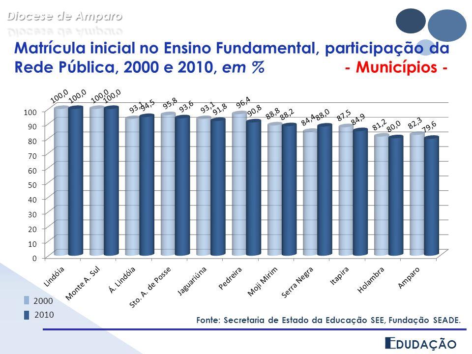 Diocese de Amparo Matrícula inicial no Ensino Fundamental, participação da Rede Pública, 2000 e 2010, em % - Municípios -
