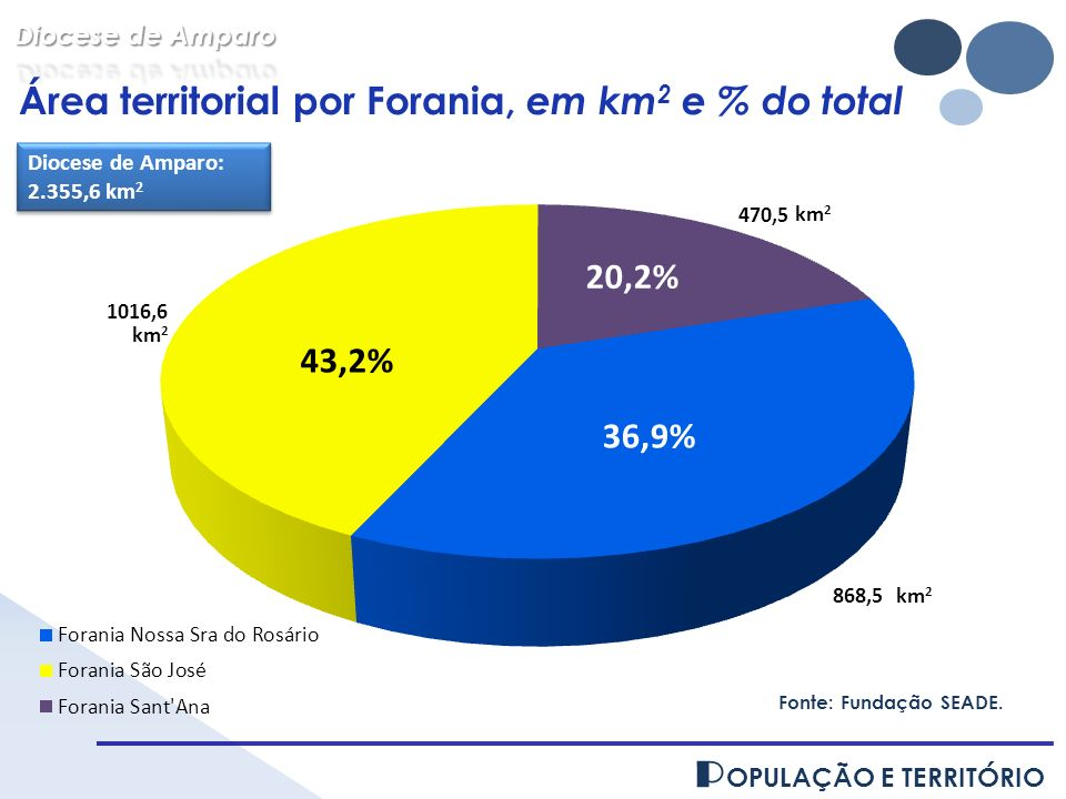 Área territorial por Forania, em km2 e % do total