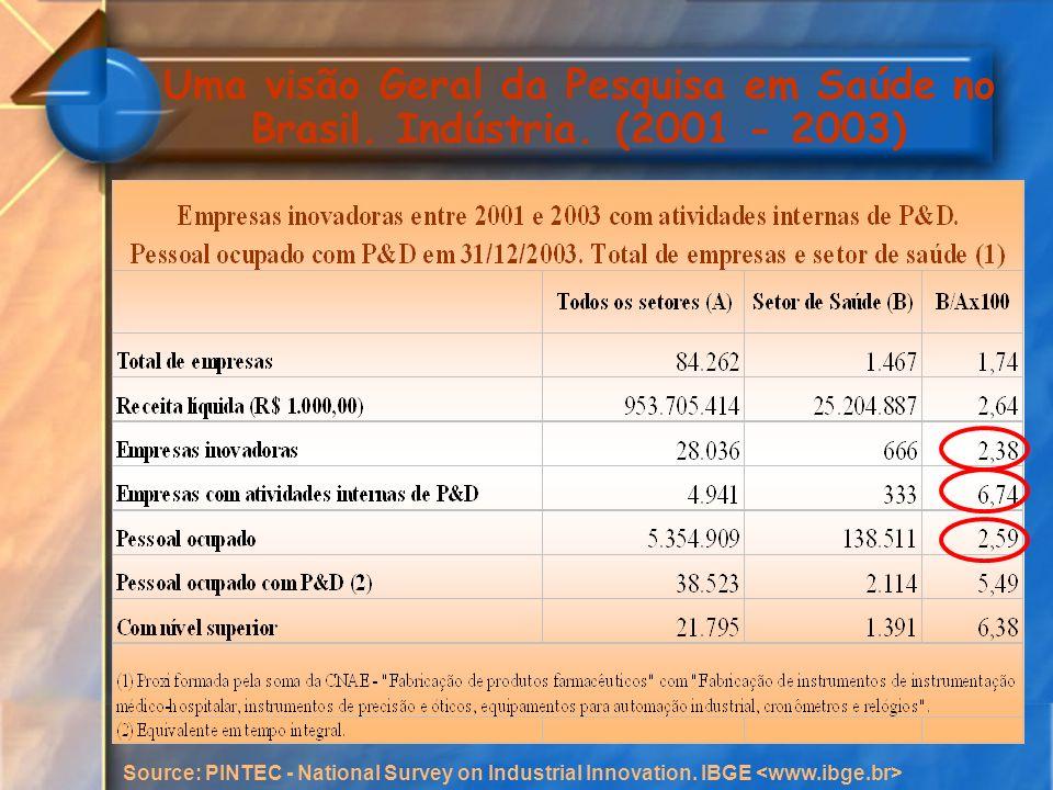 Uma visão Geral da Pesquisa em Saúde no Brasil. Indústria