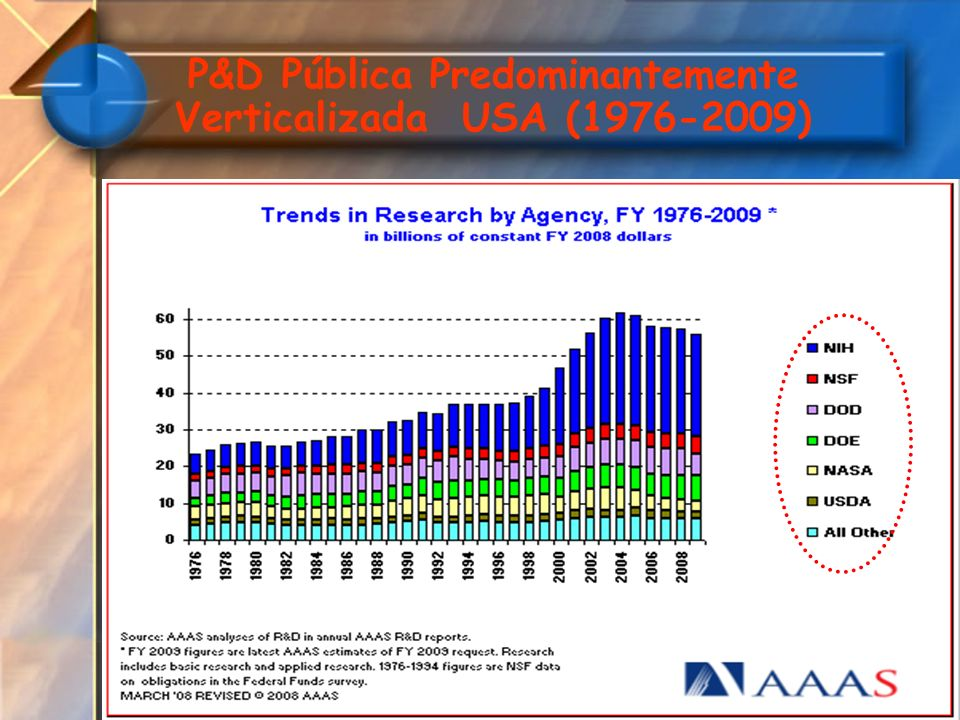 P&D Pública Predominantemente Verticalizada USA (1976-2009)
