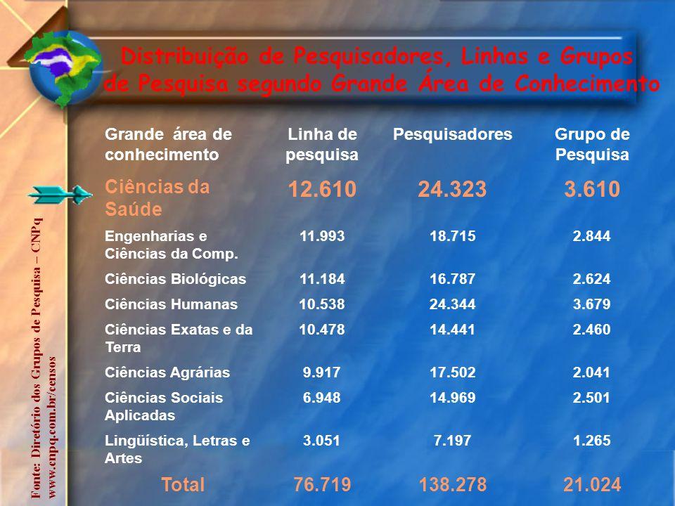 Distribuição de Pesquisadores, Linhas e Grupos