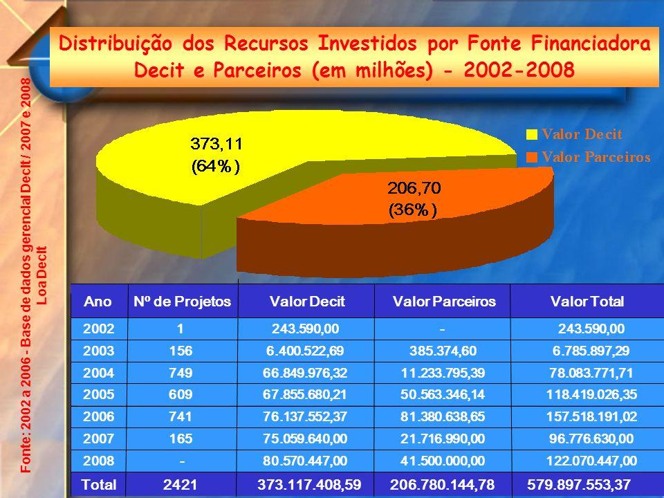 Fonte: 2002 a 2006 - Base de dados gerencial Decit / 2007 e 2008