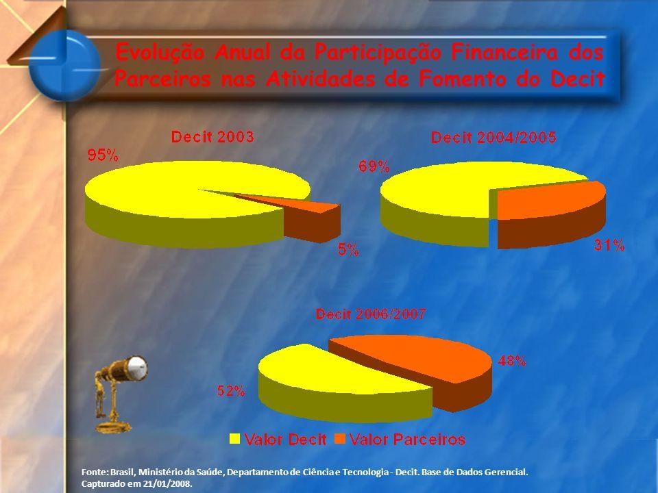 Evolução Anual da Participação Financeira dos Parceiros nas Atividades de Fomento do Decit