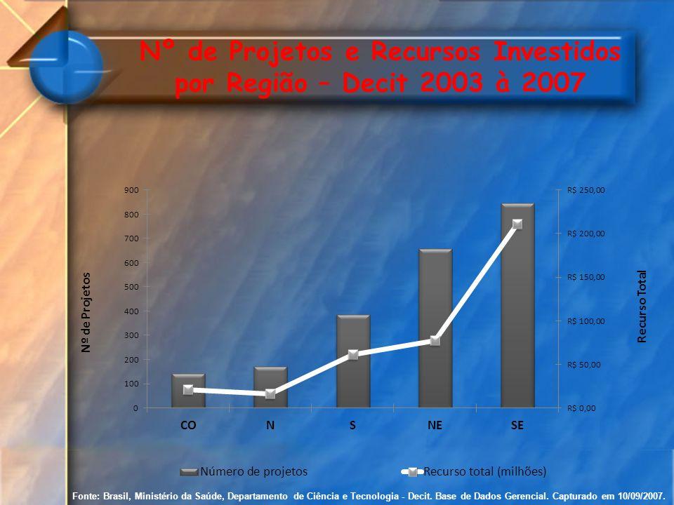 Nº de Projetos e Recursos Investidos por Região – Decit 2003 à 2007