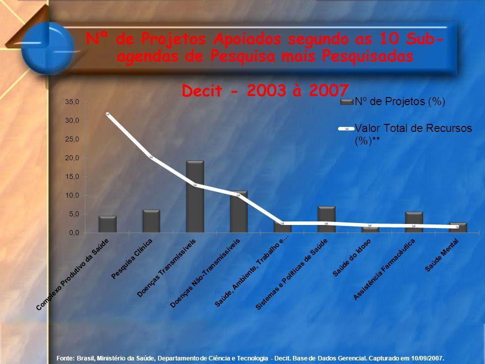 Nº de Projetos Apoiados segundo as 10 Sub-agendas de Pesquisa mais Pesquisadas Decit - 2003 à 2007