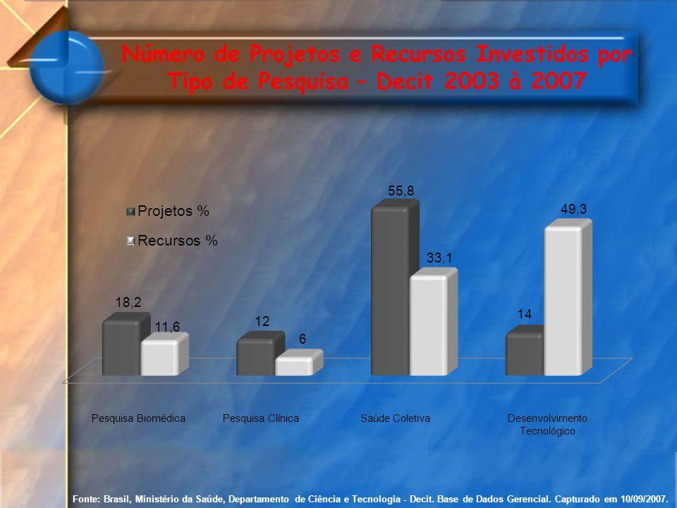 Número de Projetos e Recursos Investidos por Tipo de Pesquisa – Decit 2003 à 2007