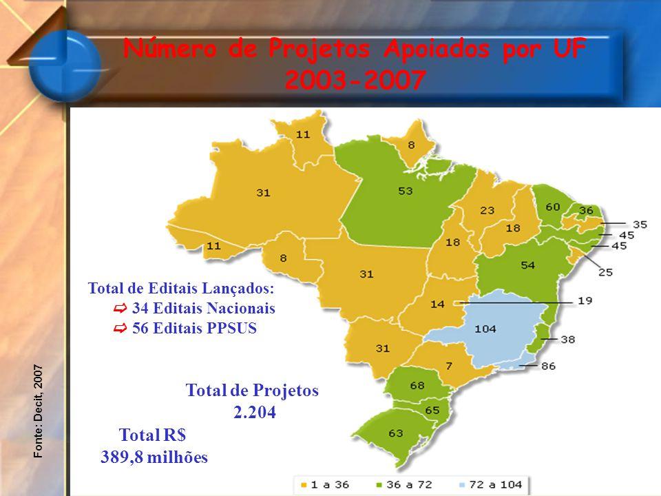 Número de Projetos Apoiados por UF