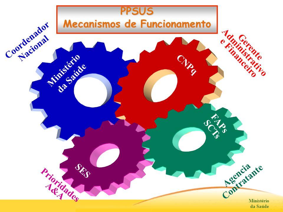 Mecanismos de Funcionamento Gerente Administrativo e Financeiro