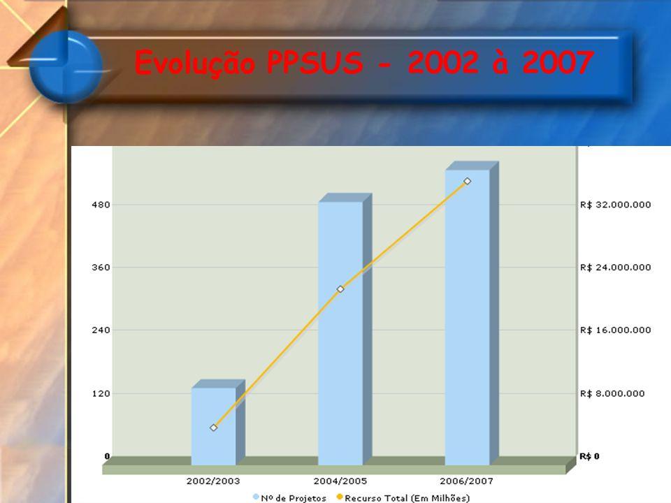 Evolução PPSUS - 2002 à 2007