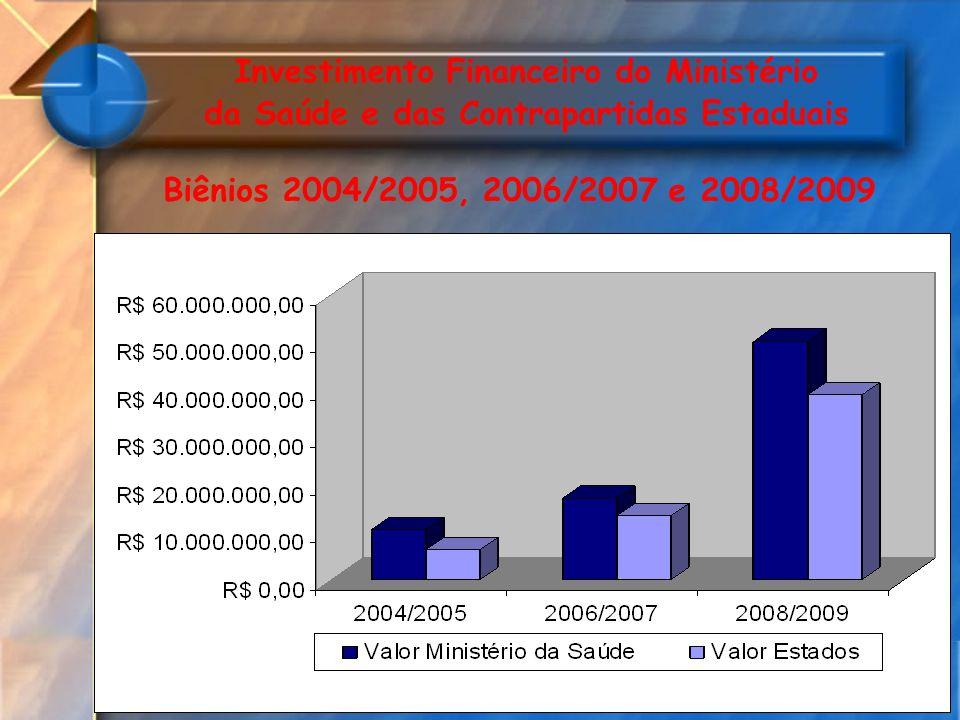 Investimento Financeiro do Ministério