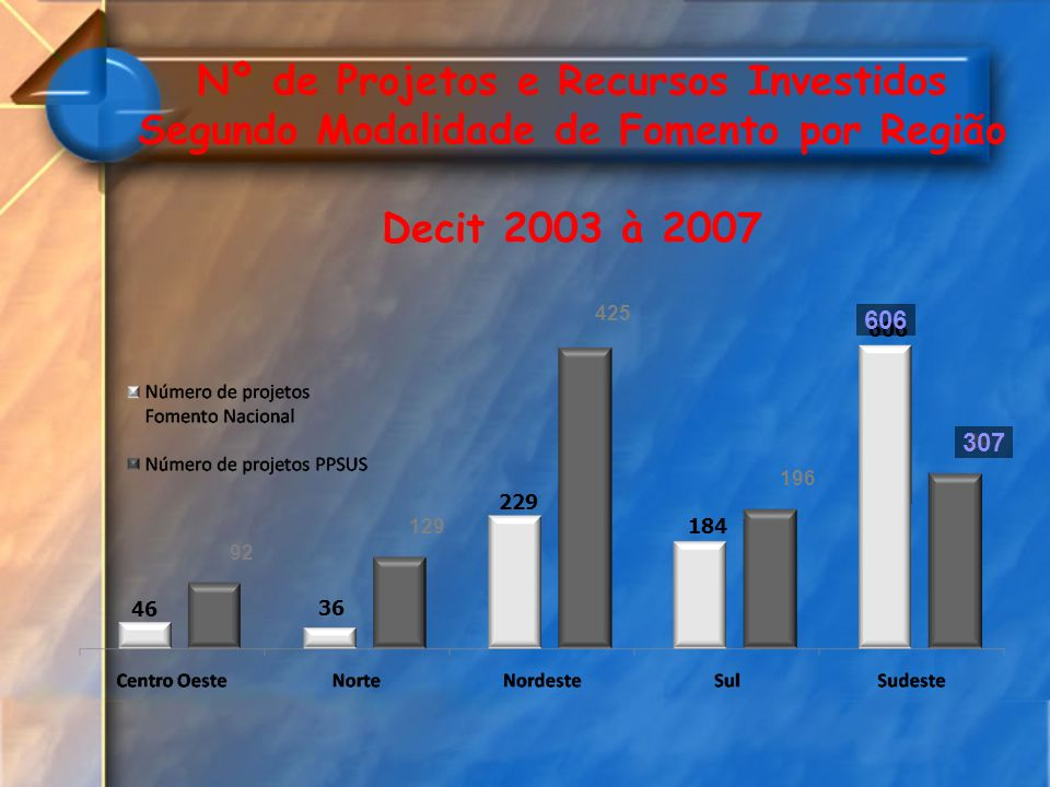 Nº de Projetos e Recursos Investidos