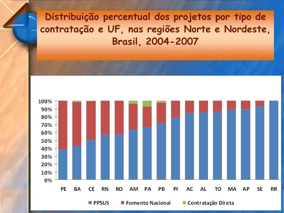 Distribuição percentual dos projetos por tipo de