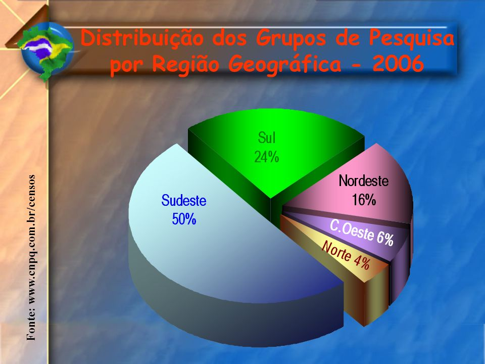 Distribuição dos Grupos de Pesquisa por Região Geográfica - 2006