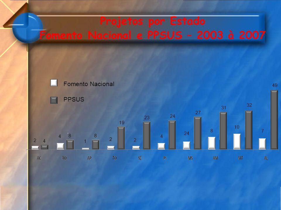 Projetos por Estado Fomento Nacional e PPSUS – 2003 à 2007