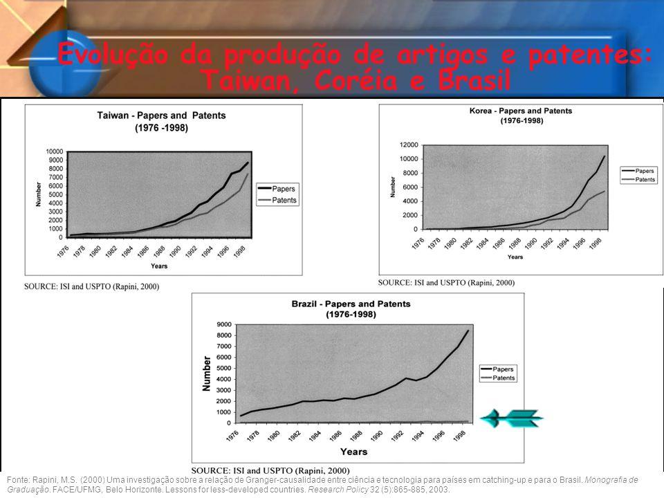 Evolução da produção de artigos e patentes: Taiwan, Coréia e Brasil