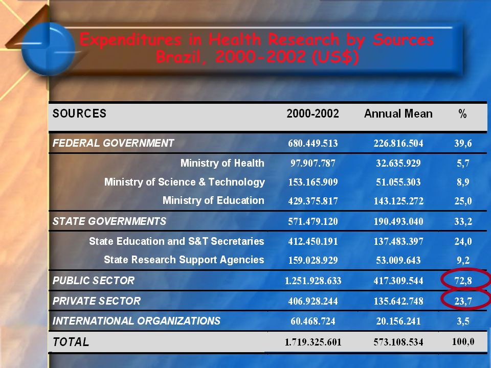 Expenditures in Health Research by Sources Brazil, (US$)