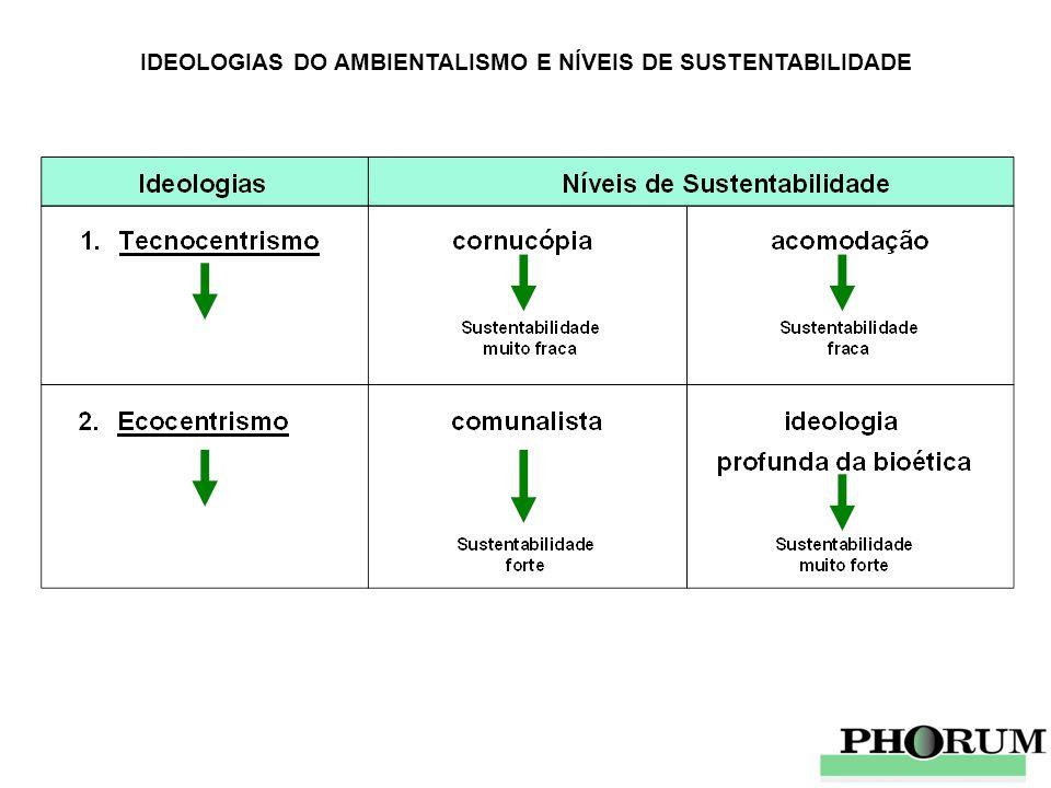 IDEOLOGIAS DO AMBIENTALISMO E NÍVEIS DE SUSTENTABILIDADE