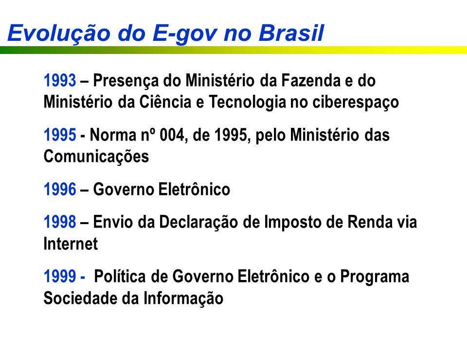 Evolução do E-gov no Brasil