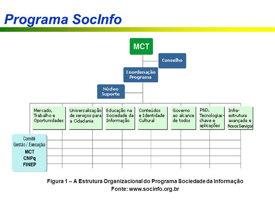 Fonte: www.socinfo.org.br